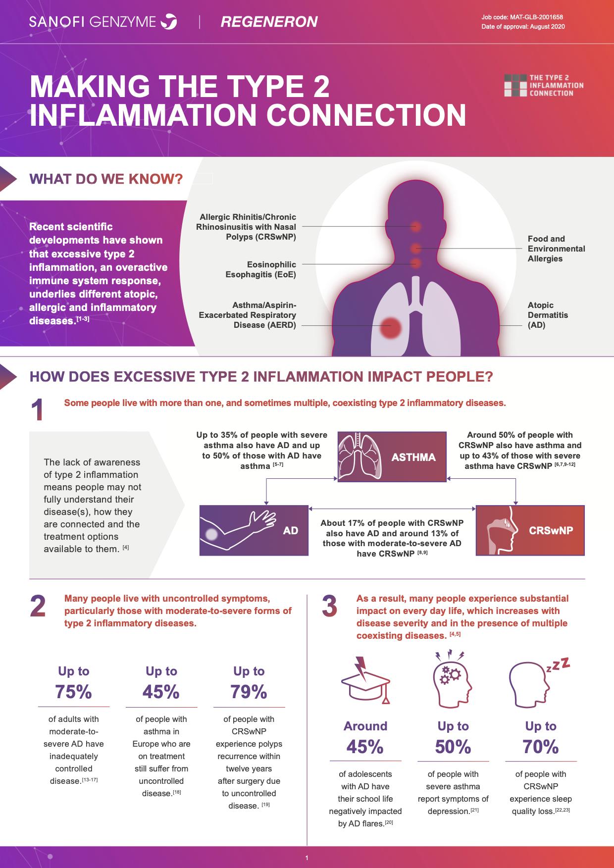 Type 2 Inflammation Fact Sheet-1